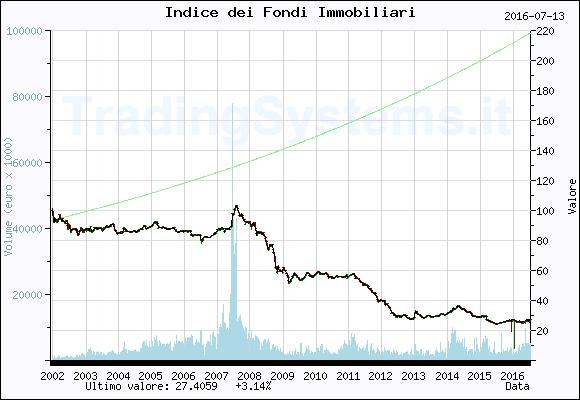 Antonio Leone grafico fondi immobiliari