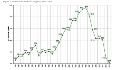 rapporto ABI 2014