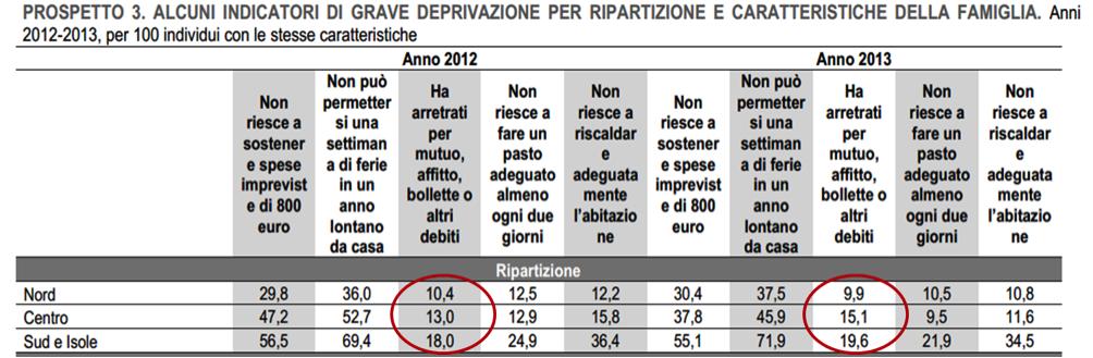 Fonte: Reddito e Condizioni di vita - Istat - Ottobre 2014